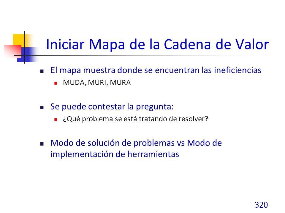Iniciar Mapa de la Cadena de Valor El mapa muestra donde se encuentran las ineficiencias MUDA, MURI, MURA Se puede contestar la pregunta: ¿Qué problema se está tratando de resolver.