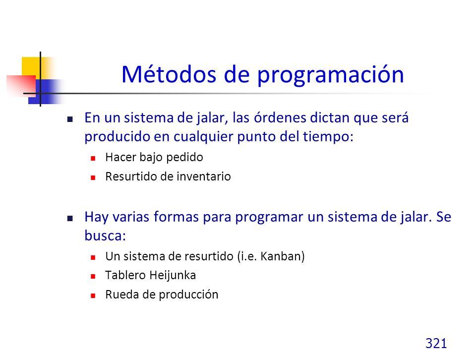 Métodos de programación En un sistema de jalar, las órdenes dictan que será producido en cualquier punto del tiempo: Hacer bajo pedido Resurtido de inventario Hay varias formas para programar un sistema de jalar.