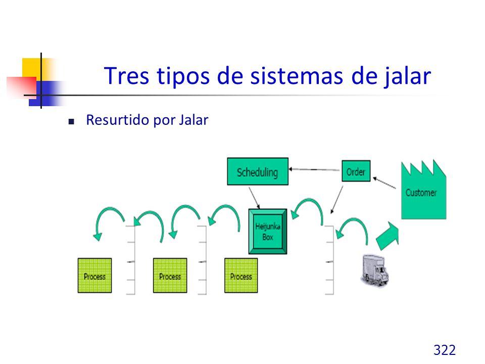 Tres tipos de sistemas de jalar Resurtido por Jalar 322