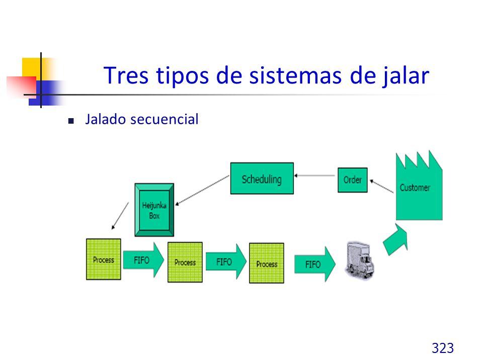 Tres tipos de sistemas de jalar Jalado secuencial 323