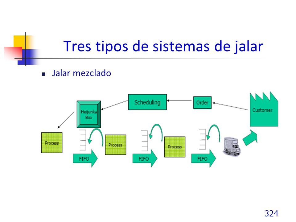 Tres tipos de sistemas de jalar Jalar mezclado 324