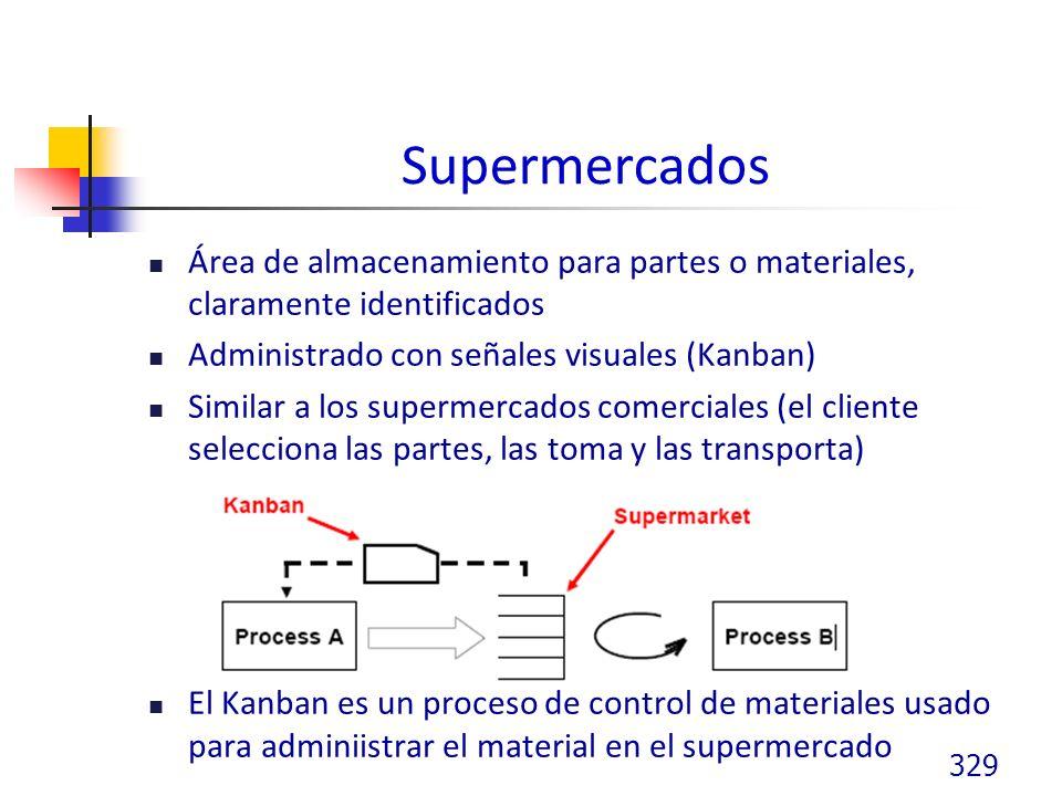 Supermercados Área de almacenamiento para partes o materiales, claramente identificados Administrado con señales visuales (Kanban) Similar a los supermercados comerciales (el cliente selecciona las partes, las toma y las transporta) El Kanban es un proceso de control de materiales usado para adminiistrar el material en el supermercado 329