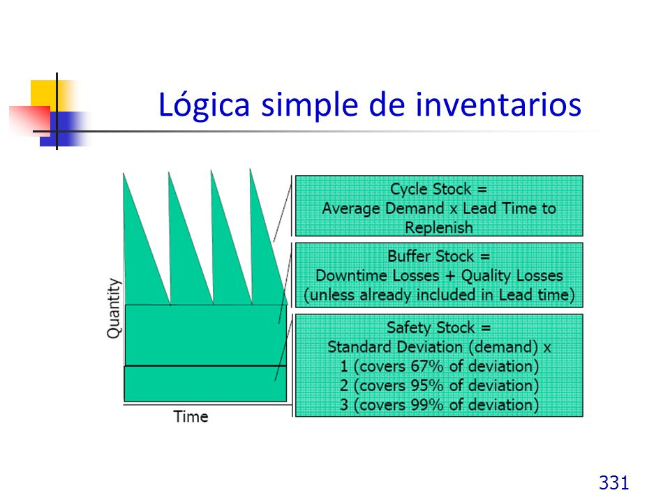 Lógica simple de inventarios 331