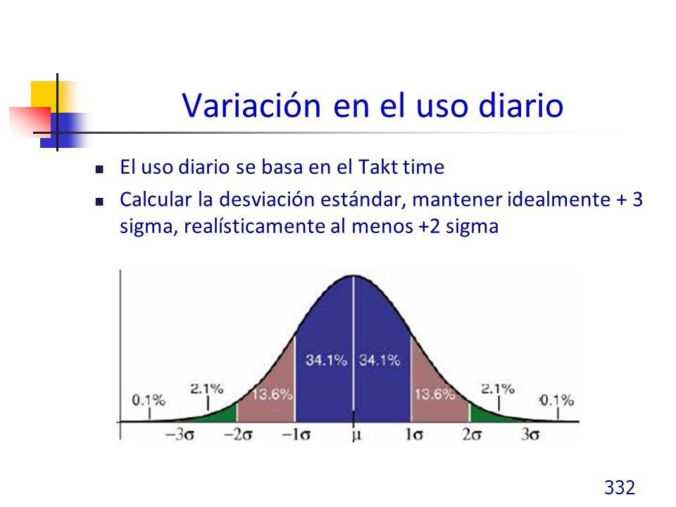Variación en el uso diario El uso diario se basa en el Takt time Calcular la desviación estándar, mantener idealmente + 3 sigma, realísticamente al menos +2 sigma 332