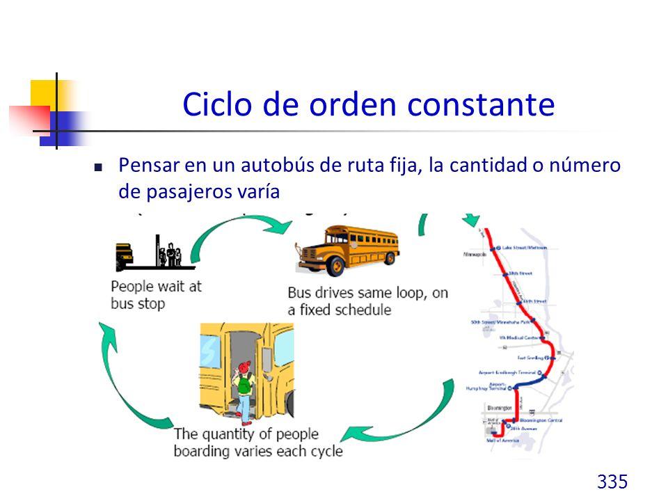 Ciclo de orden constante Pensar en un autobús de ruta fija, la cantidad o número de pasajeros varía 335