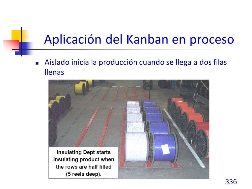 Aplicación del Kanban en proceso Aislado inicia la producción cuando se llega a dos filas llenas 336