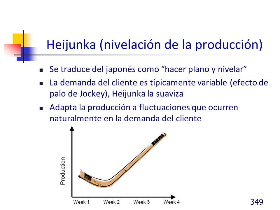 Heijunka (nivelación de la producción) Se traduce del japonés como hacer plano y nivelar La demanda del cliente es típicamente variable (efecto de palo de Jockey), Heijunka la suaviza Adapta la producción a fluctuaciones que ocurren naturalmente en la demanda del cliente 349