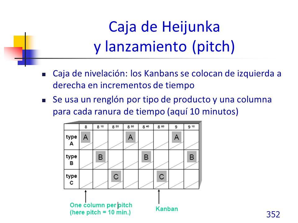 Caja de Heijunka y lanzamiento (pitch) Caja de nivelación: los Kanbans se colocan de izquierda a derecha en incrementos de tiempo Se usa un renglón por tipo de producto y una columna para cada ranura de tiempo (aquí 10 minutos) 352