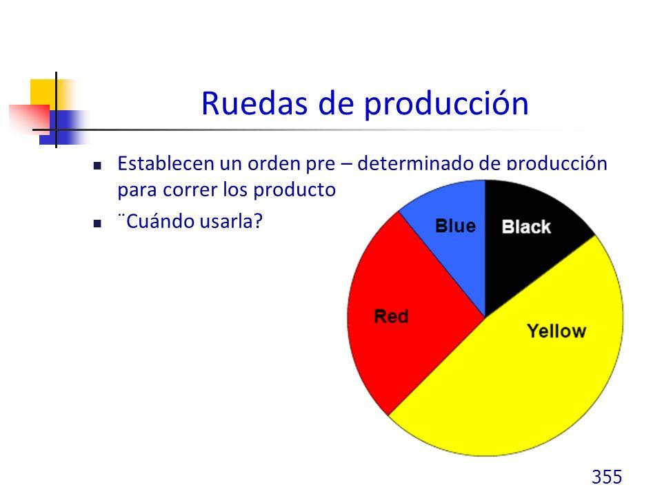 Ruedas de producción Establecen un orden pre – determinado de producción para correr los productos ¨Cuándo usarla.