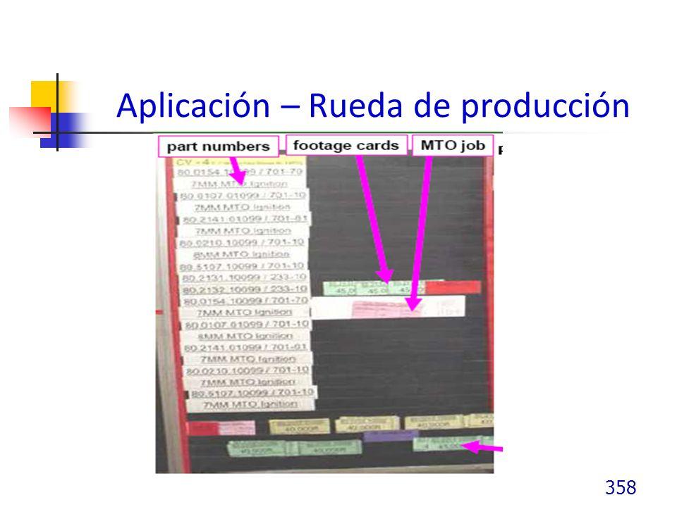 Aplicación – Rueda de producción 358