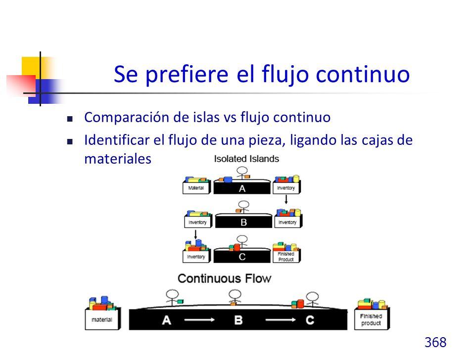 Se prefiere el flujo continuo Comparación de islas vs flujo continuo Identificar el flujo de una pieza, ligando las cajas de materiales 368