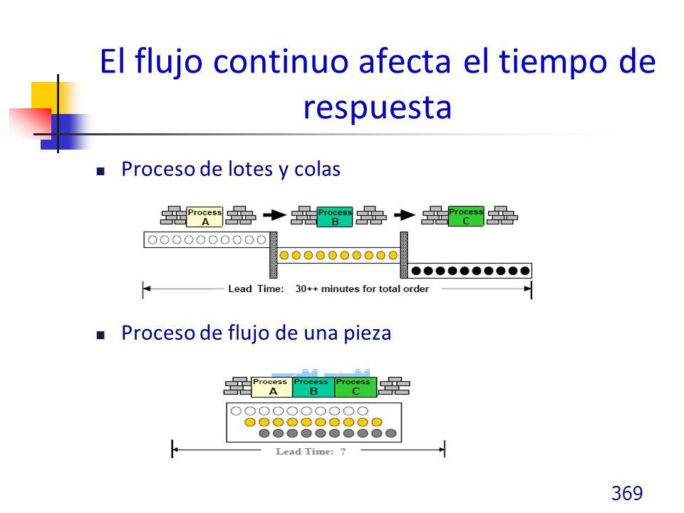 El flujo continuo afecta el tiempo de respuesta Proceso de lotes y colas Proceso de flujo de una pieza 369