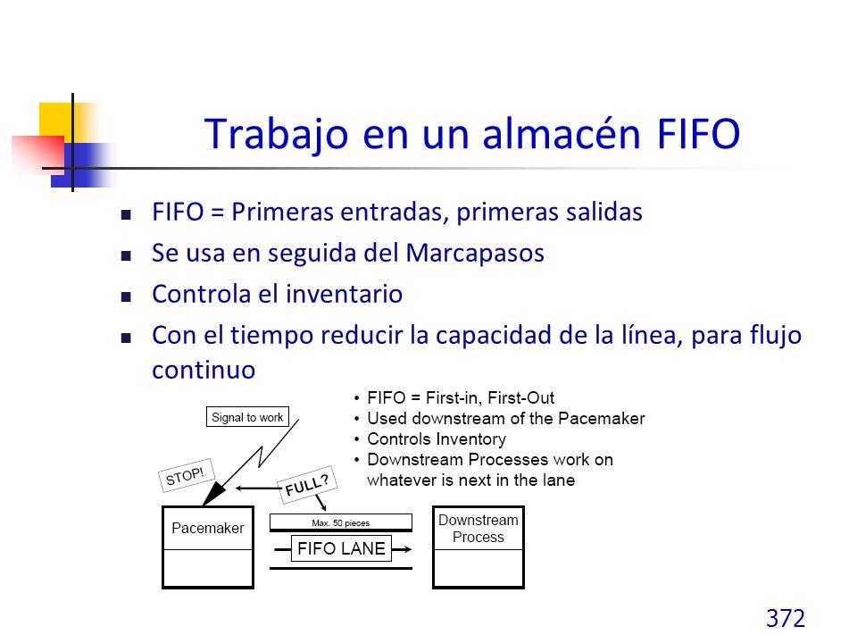 Trabajo en un almacén FIFO FIFO = Primeras entradas, primeras salidas Se usa en seguida del Marcapasos Controla el inventario Con el tiempo reducir la capacidad de la línea, para flujo continuo 372
