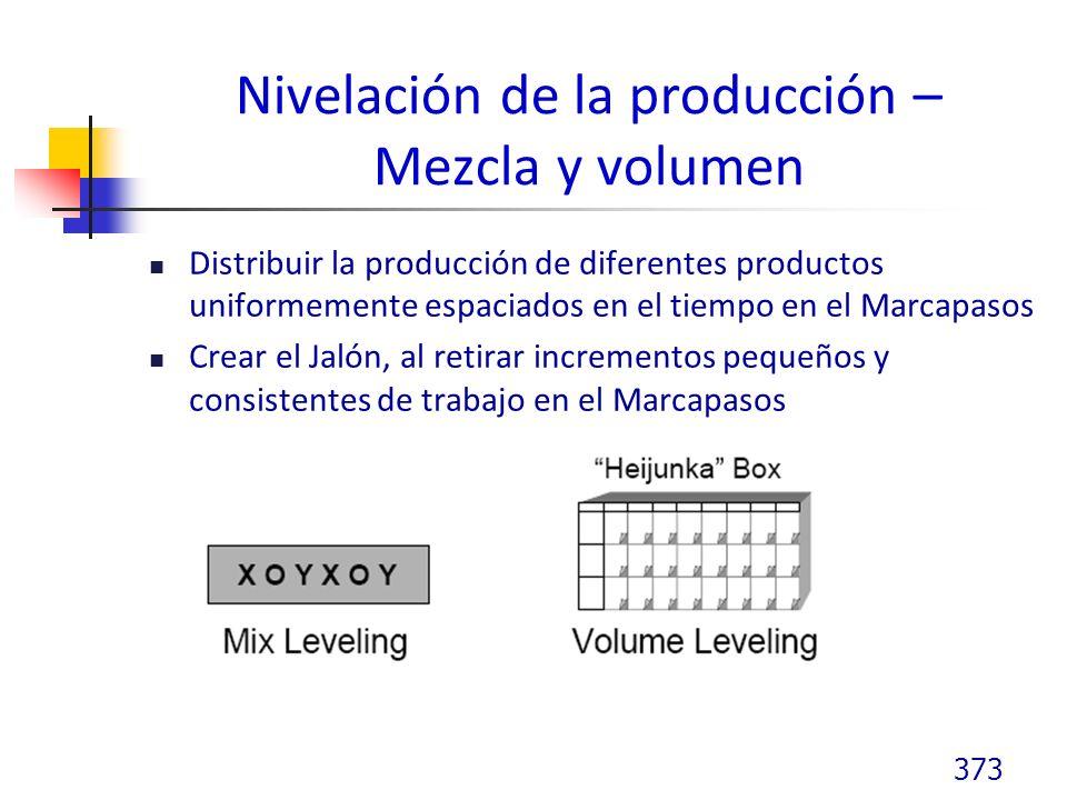 Nivelación de la producción – Mezcla y volumen Distribuir la producción de diferentes productos uniformemente espaciados en el tiempo en el Marcapasos Crear el Jalón, al retirar incrementos pequeños y consistentes de trabajo en el Marcapasos 373