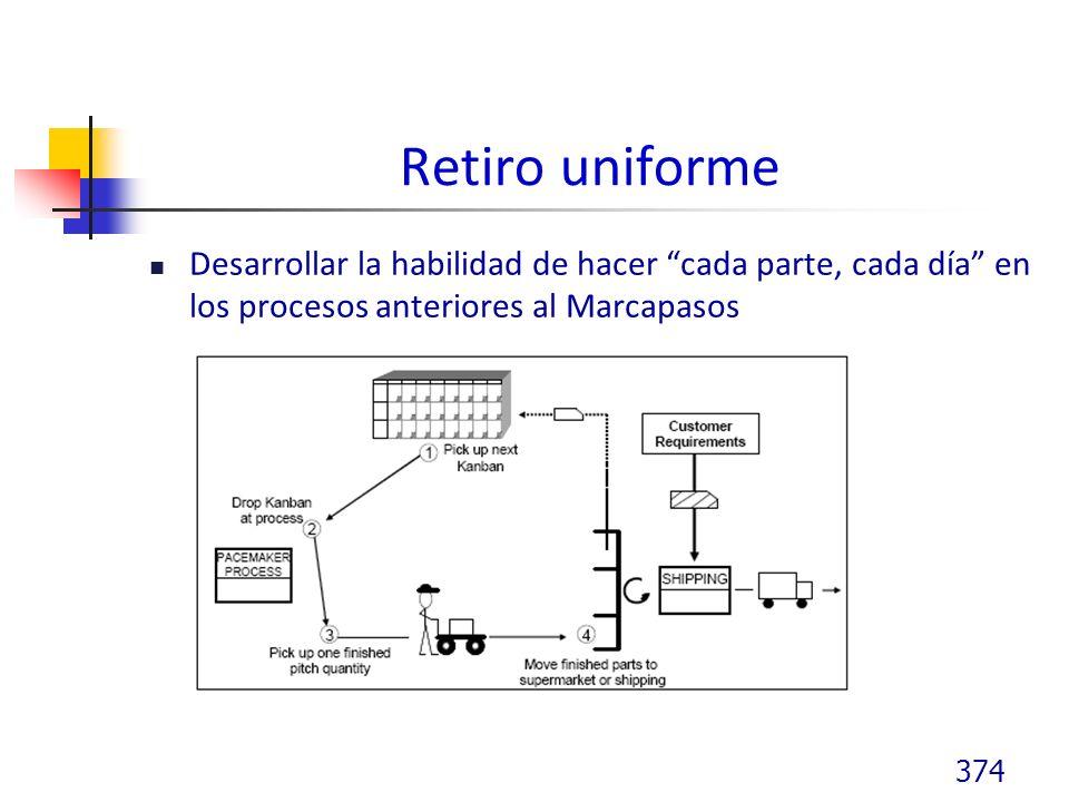 Retiro uniforme Desarrollar la habilidad de hacer cada parte, cada día en los procesos anteriores al Marcapasos 374