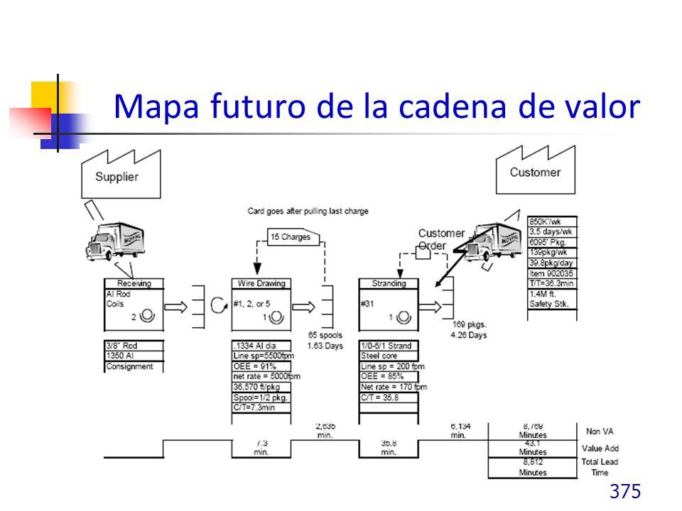 Mapa futuro de la cadena de valor 375