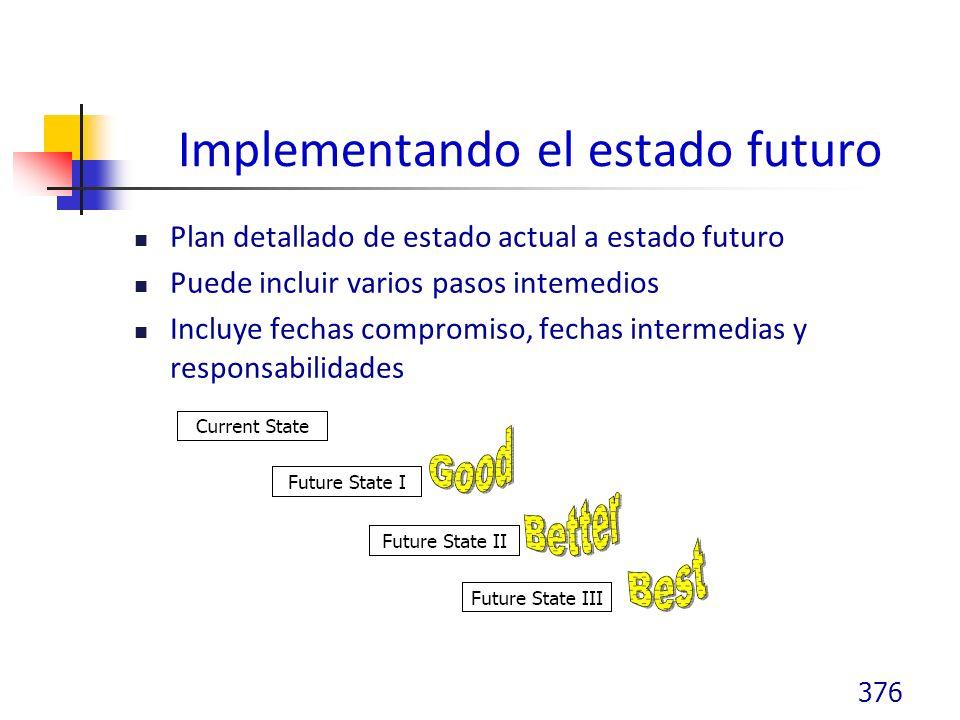 Implementando el estado futuro Plan detallado de estado actual a estado futuro Puede incluir varios pasos intemedios Incluye fechas compromiso, fechas intermedias y responsabilidades 376
