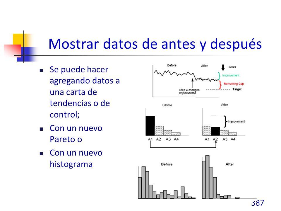 Mostrar datos de antes y después Se puede hacer agregando datos a una carta de tendencias o de control; Con un nuevo Pareto o Con un nuevo histograma 387