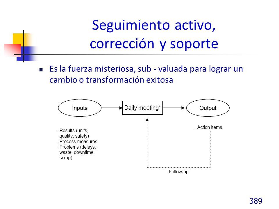 Seguimiento activo, corrección y soporte Es la fuerza misteriosa, sub - valuada para lograr un cambio o transformación exitosa 389