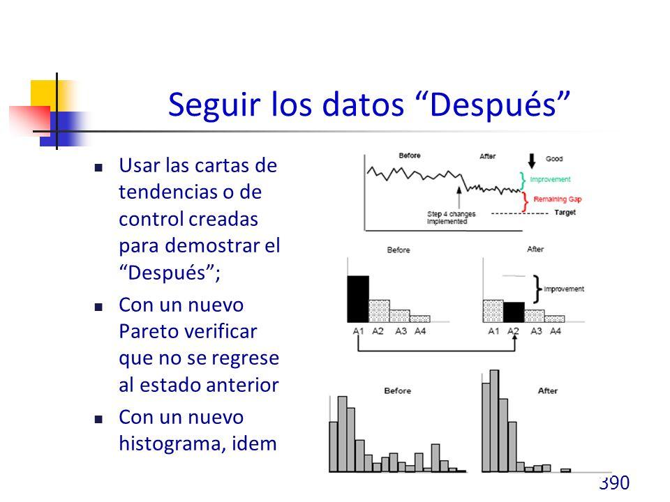 Seguir los datos Después Usar las cartas de tendencias o de control creadas para demostrar el Después; Con un nuevo Pareto verificar que no se regrese al estado anterior Con un nuevo histograma, idem 390