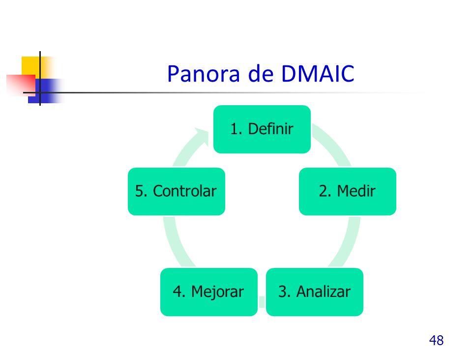 Panora de DMAIC 1. Definir2. Medir3. Analizar4. Mejorar5. Controlar 48