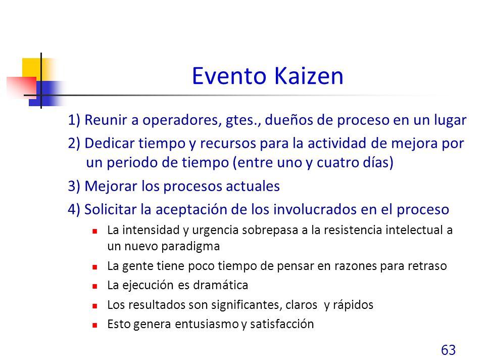 Evento Kaizen 1) Reunir a operadores, gtes., dueños de proceso en un lugar 2) Dedicar tiempo y recursos para la actividad de mejora por un periodo de tiempo (entre uno y cuatro días) 3) Mejorar los procesos actuales 4) Solicitar la aceptación de los involucrados en el proceso La intensidad y urgencia sobrepasa a la resistencia intelectual a un nuevo paradigma La gente tiene poco tiempo de pensar en razones para retraso La ejecución es dramática Los resultados son significantes, claros y rápidos Esto genera entusiasmo y satisfacción 63