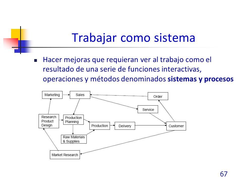 Trabajar como sistema Hacer mejoras que requieran ver al trabajo como el resultado de una serie de funciones interactivas, operaciones y métodos denominados sistemas y procesos 67