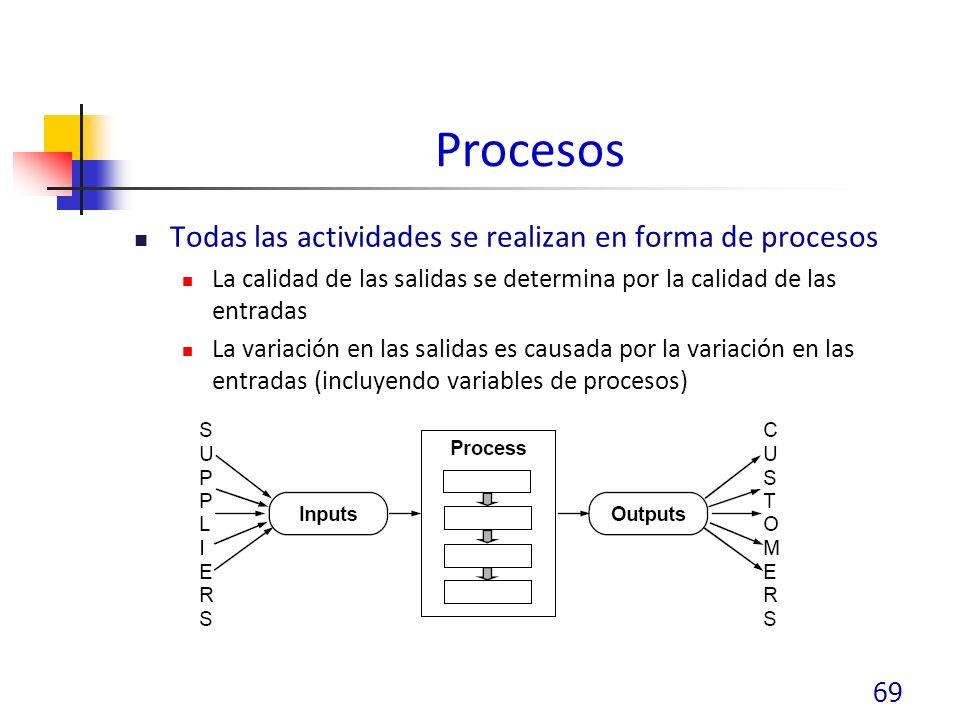 Procesos Todas las actividades se realizan en forma de procesos La calidad de las salidas se determina por la calidad de las entradas La variación en las salidas es causada por la variación en las entradas (incluyendo variables de procesos) 69