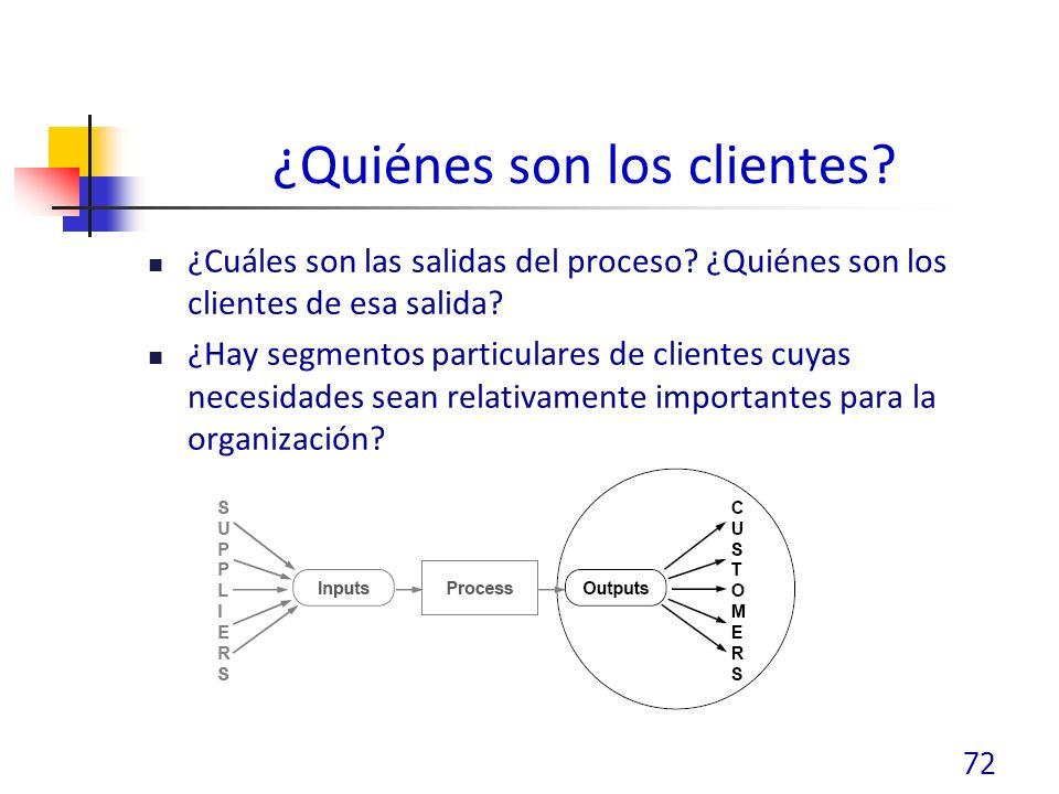 ¿Quiénes son los clientes.¿Cuáles son las salidas del proceso.