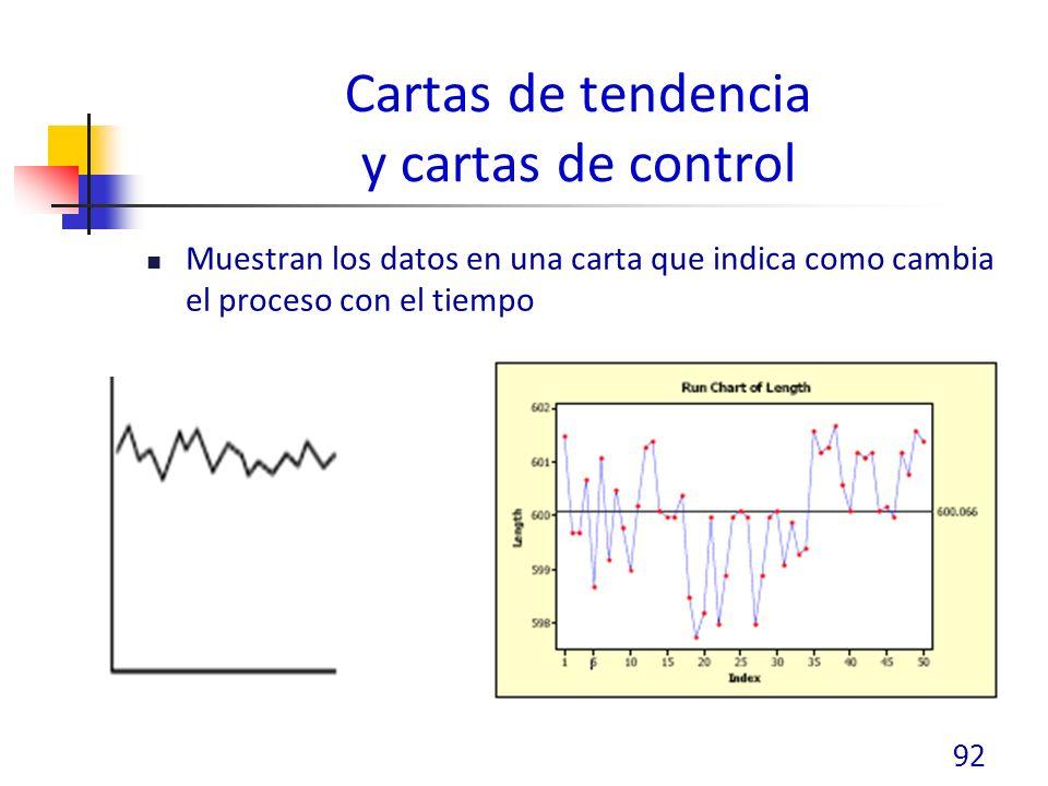 Cartas de tendencia y cartas de control Muestran los datos en una carta que indica como cambia el proceso con el tiempo 92