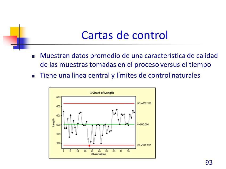 Cartas de control Muestran datos promedio de una característica de calidad de las muestras tomadas en el proceso versus el tiempo Tiene una línea central y límites de control naturales 93