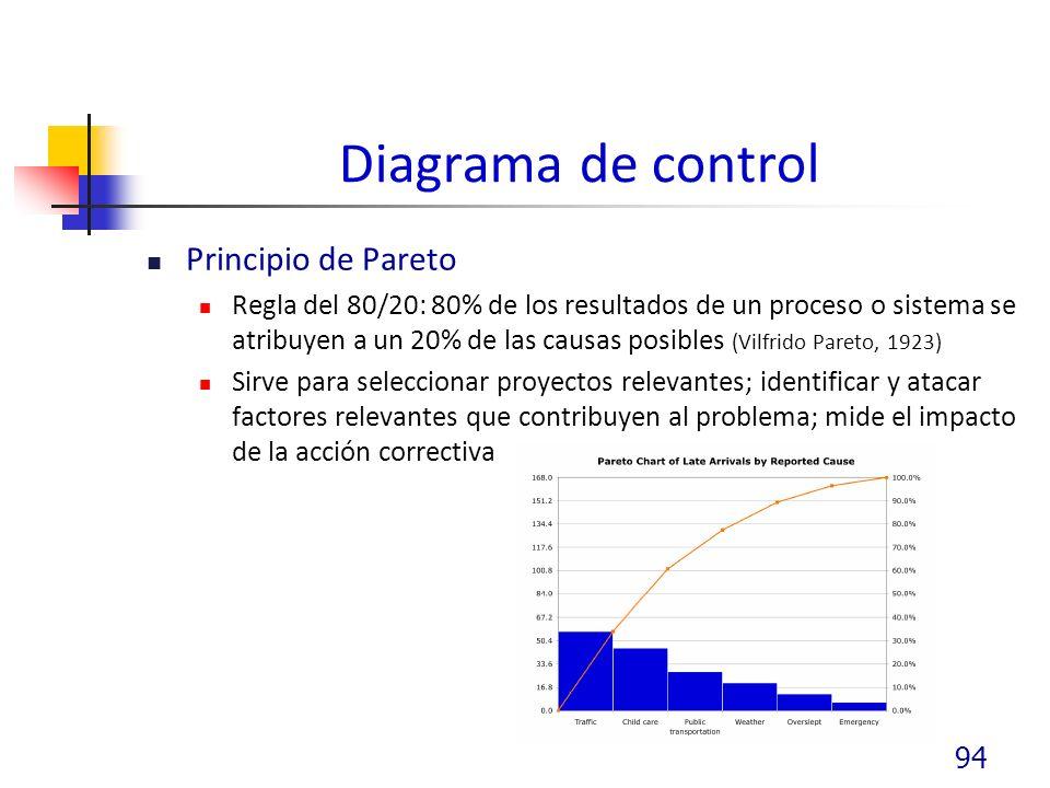 Diagrama de control Principio de Pareto Regla del 80/20: 80% de los resultados de un proceso o sistema se atribuyen a un 20% de las causas posibles (Vilfrido Pareto, 1923) Sirve para seleccionar proyectos relevantes; identificar y atacar factores relevantes que contribuyen al problema; mide el impacto de la acción correctiva 94