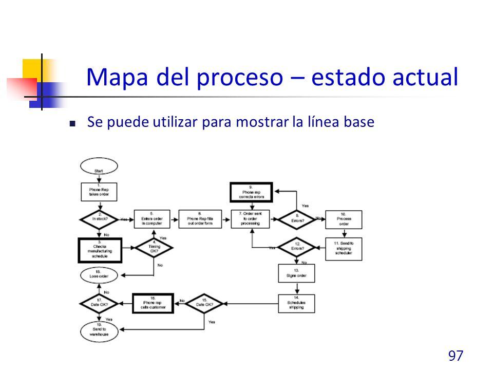 Mapa del proceso – estado actual Se puede utilizar para mostrar la línea base 97