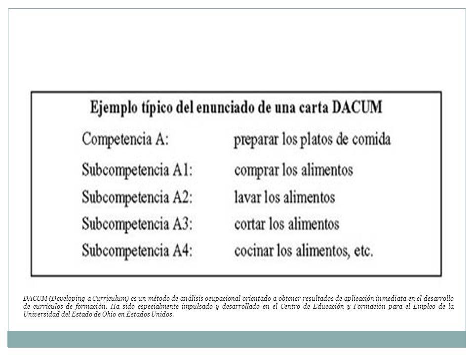 DACUM (Developing a Curriculum) es un método de análisis ocupacional orientado a obtener resultados de aplicación inmediata en el desarrollo de currículos de formación.