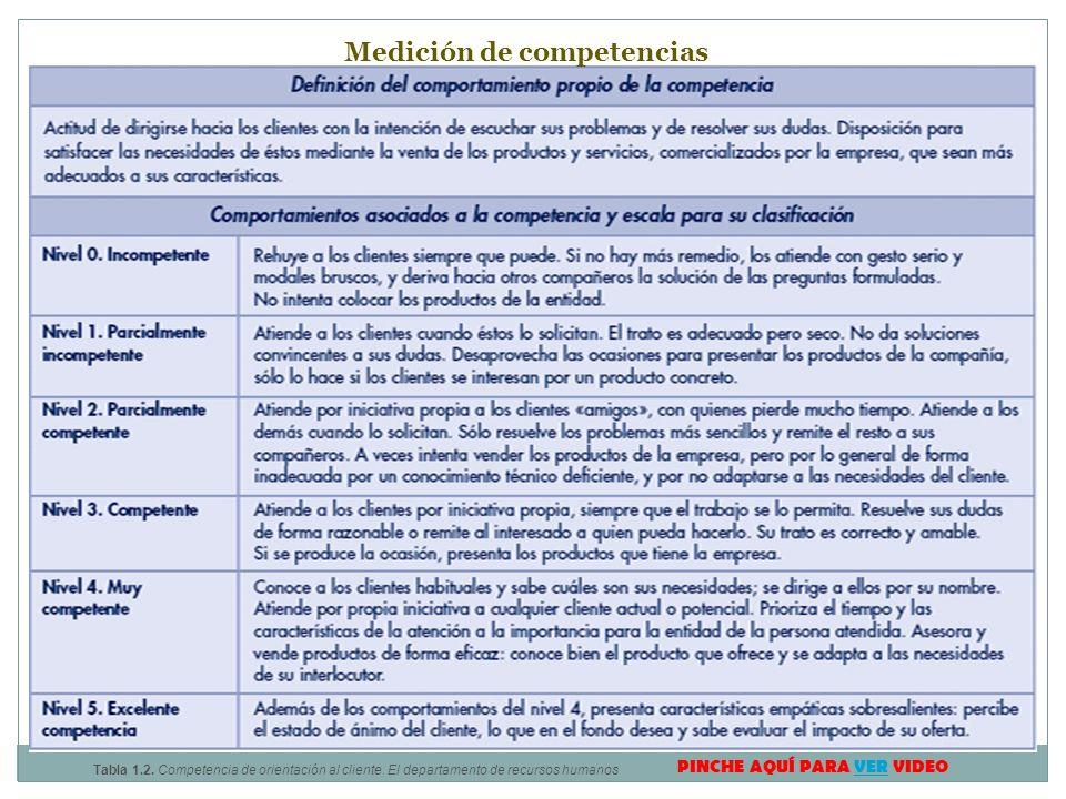 Tabla 1.2. Competencia de orientación al cliente. El departamento de recursos humanos Medición de competencias PINCHE AQUÍ PARA VER VIDEOVER