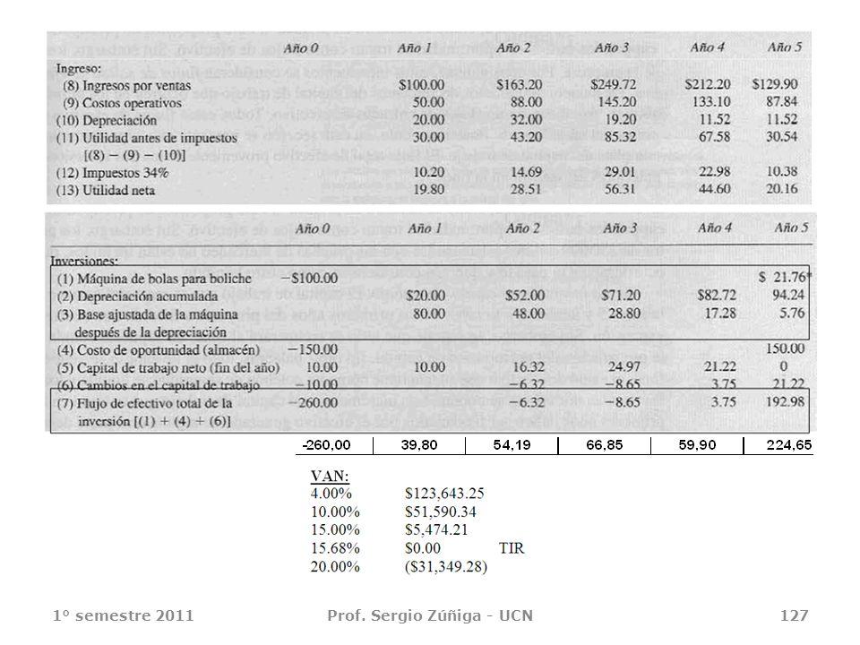1° semestre 2011Prof. Sergio Zúñiga - UCN127