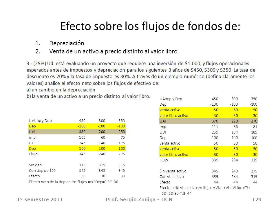 Efecto sobre los flujos de fondos de: 1.Depreciación 2.Venta de un activo a precio distinto al valor libro 1° semestre 2011Prof. Sergio Zúñiga - UCN12