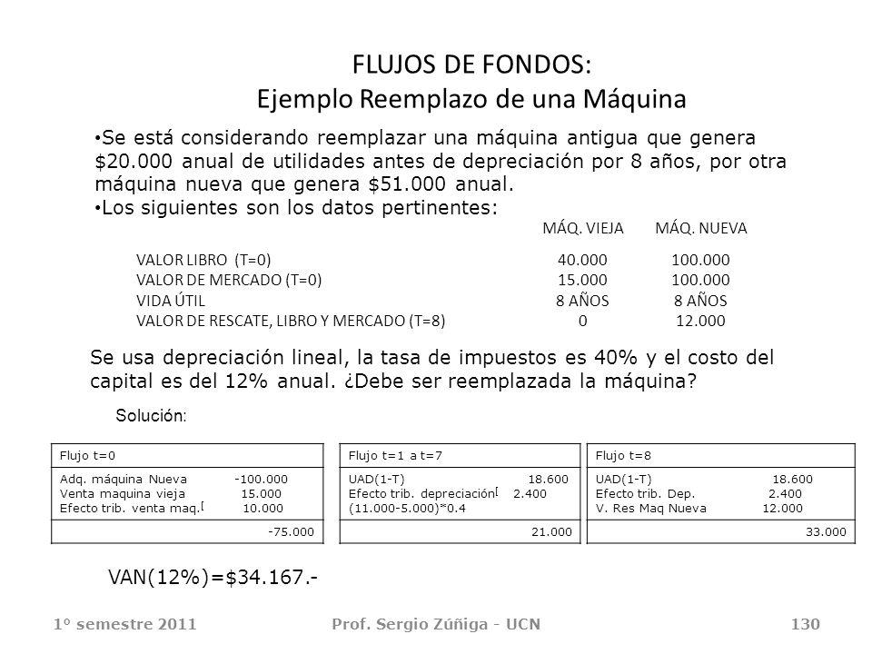 1° semestre 2011Prof. Sergio Zúñiga - UCN130 FLUJOS DE FONDOS: Ejemplo Reemplazo de una Máquina Se está considerando reemplazar una máquina antigua qu
