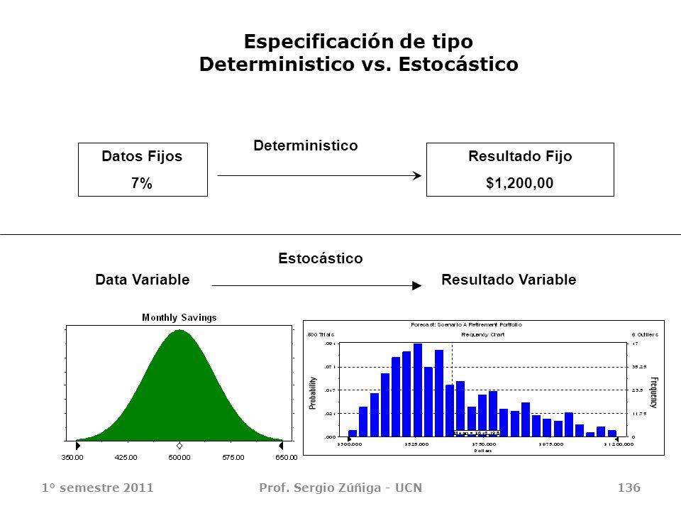 1° semestre 2011Prof. Sergio Zúñiga - UCN136 Especificación de tipo Deterministico vs. Estocástico Datos Fijos 7% Resultado Fijo $1,200,00 Data Variab