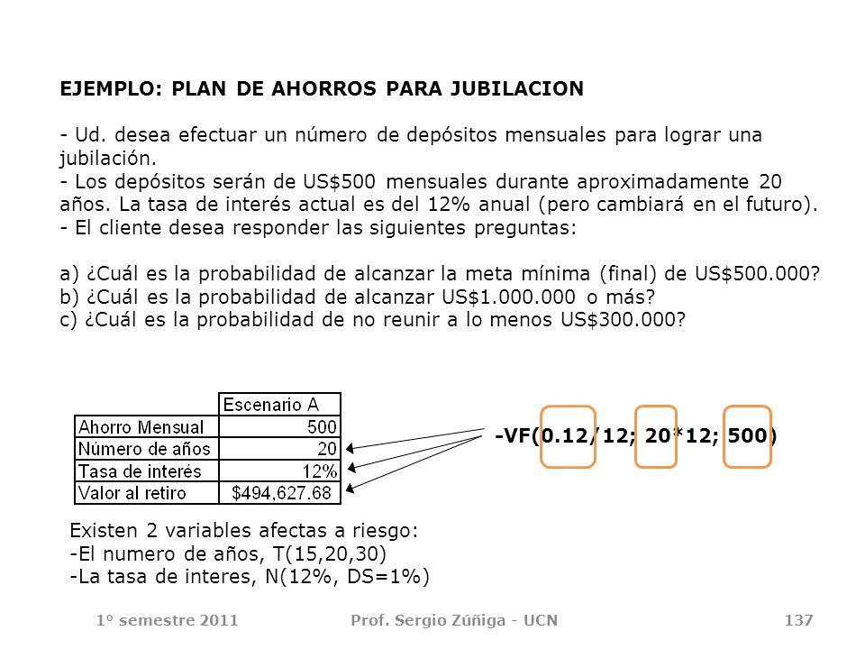 1° semestre 2011Prof. Sergio Zúñiga - UCN137 EJEMPLO: PLAN DE AHORROS PARA JUBILACION - Ud. desea efectuar un número de depósitos mensuales para logra