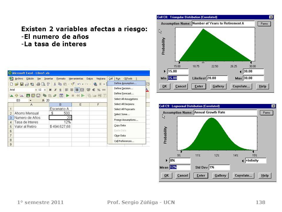 1° semestre 2011Prof. Sergio Zúñiga - UCN138 Existen 2 variables afectas a riesgo: -El numero de años -La tasa de interes