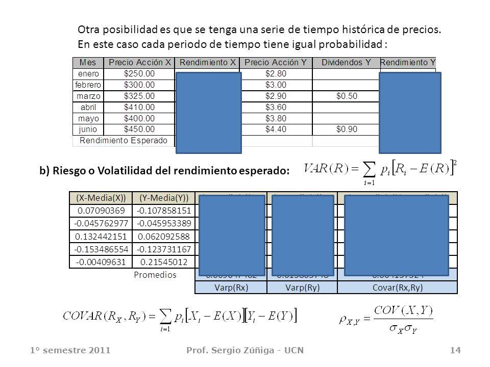 1° semestre 2011Prof. Sergio Zúñiga - UCN14 Otra posibilidad es que se tenga una serie de tiempo histórica de precios. En este caso cada periodo de ti