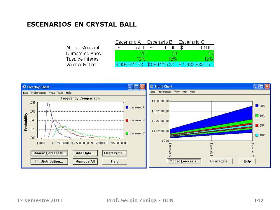 1° semestre 2011Prof. Sergio Zúñiga - UCN142 ESCENARIOS EN CRYSTAL BALL