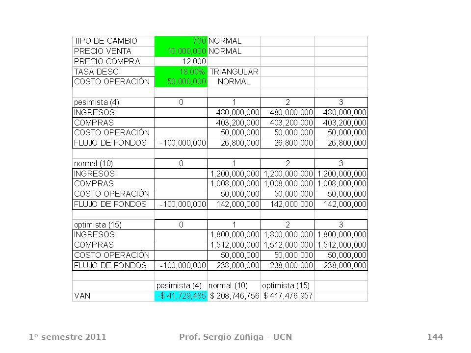 1° semestre 2011Prof. Sergio Zúñiga - UCN144