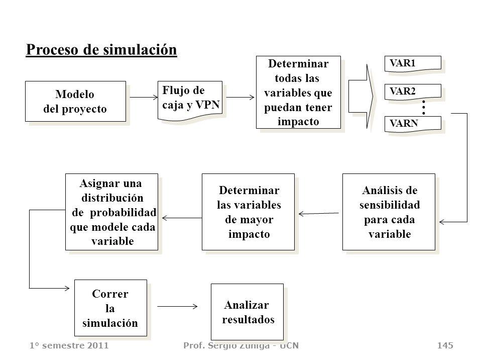 1° semestre 2011Prof. Sergio Zúñiga - UCN145 Proceso de simulación Modelo del proyecto Modelo del proyecto Flujo de caja y VPN Flujo de caja y VPN Det