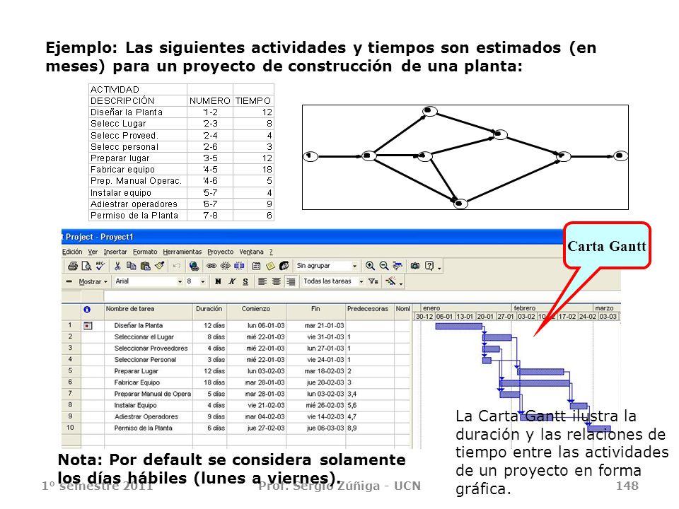 1° semestre 2011Prof. Sergio Zúñiga - UCN148 Ejemplo: Las siguientes actividades y tiempos son estimados (en meses) para un proyecto de construcción d