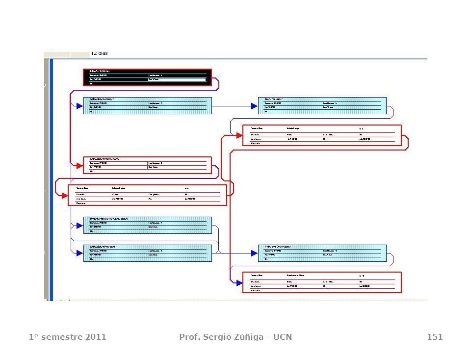 1° semestre 2011Prof. Sergio Zúñiga - UCN151