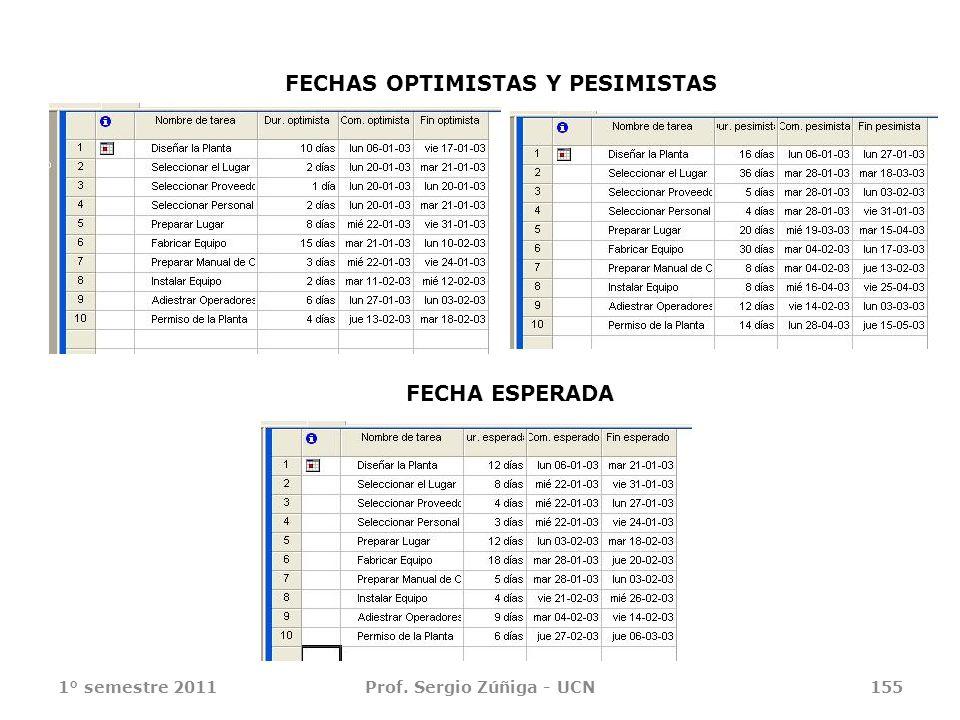 1° semestre 2011Prof. Sergio Zúñiga - UCN155 FECHAS OPTIMISTAS Y PESIMISTAS FECHA ESPERADA