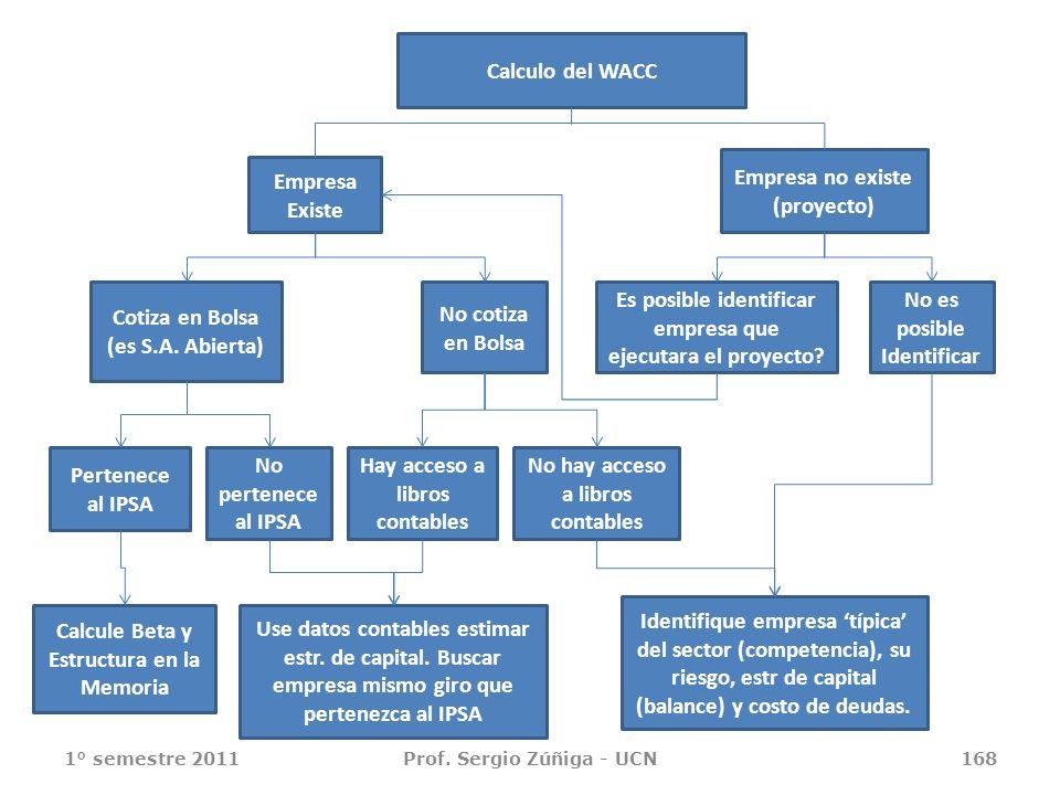1° semestre 2011Prof. Sergio Zúñiga - UCN168 Calculo del WACC Empresa Existe Empresa no existe (proyecto) Cotiza en Bolsa (es S.A. Abierta) No cotiza