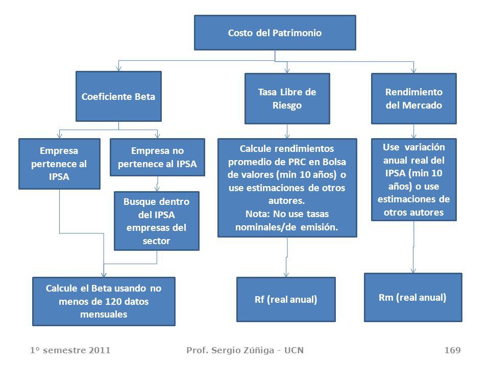 Costo del Patrimonio Busque dentro del IPSA empresas del sector Calcule el Beta usando no menos de 120 datos mensuales Rf (real anual) Empresa pertene